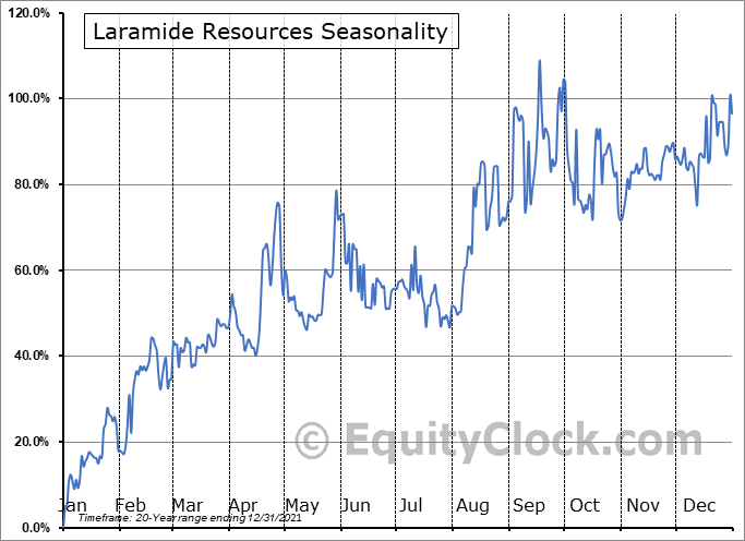 Laramide Resources (TSE:LAM.TO) Seasonality