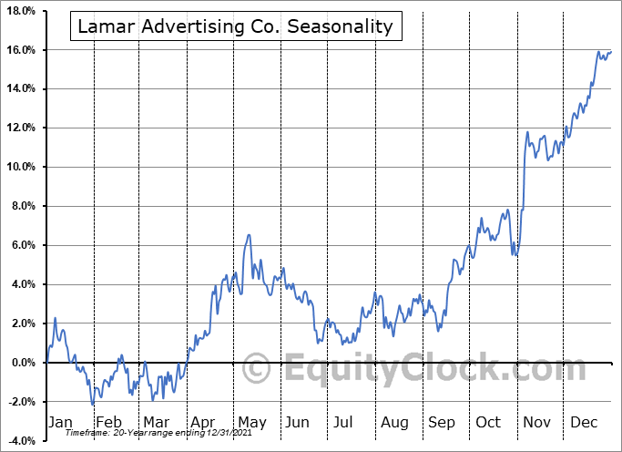 Lamar Advertising Company Seasonal Chart