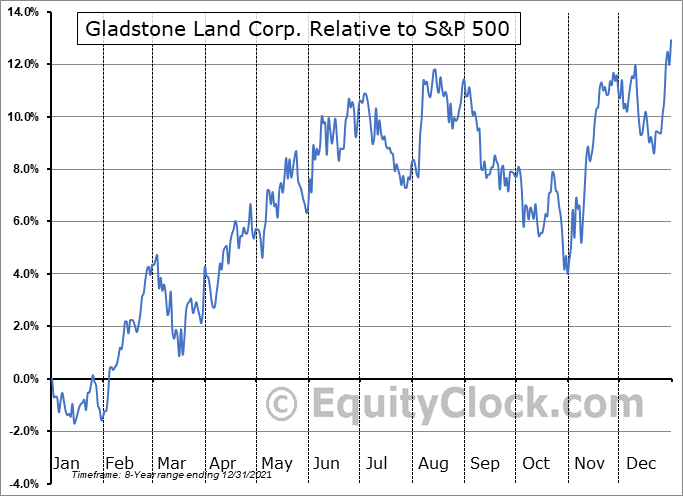 LAND Relative to the S&P 500