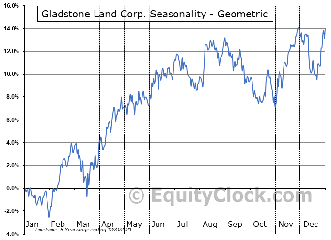 Gladstone Land Corp. (NASD:LAND) Seasonality
