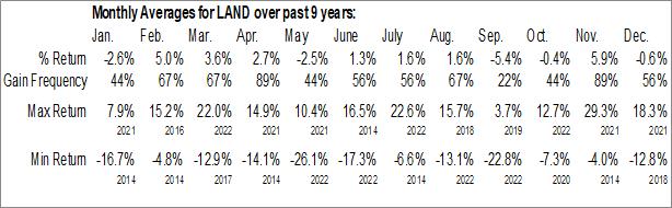 Monthly Seasonal Gladstone Land Corp. (NASD:LAND)
