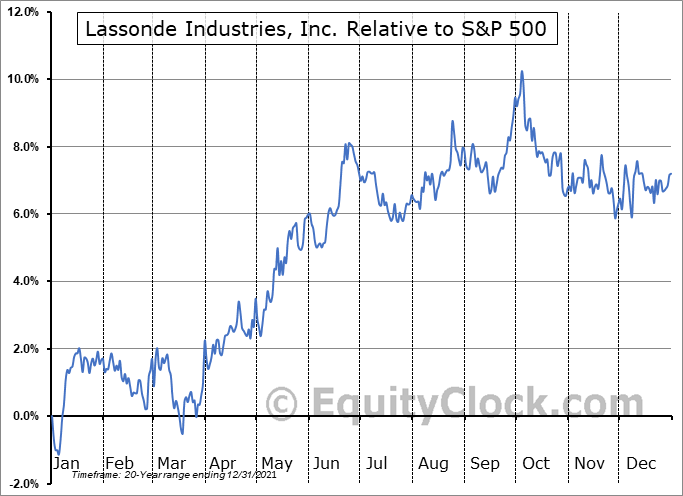 LAS-A.TO Relative to the S&P 500