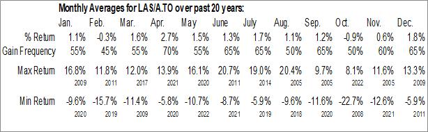 Monthly Seasonal Lassonde Industries, Inc. (TSE:LAS/A.TO)