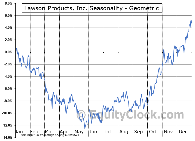 Lawson Products, Inc. (NASD:LAWS) Seasonality