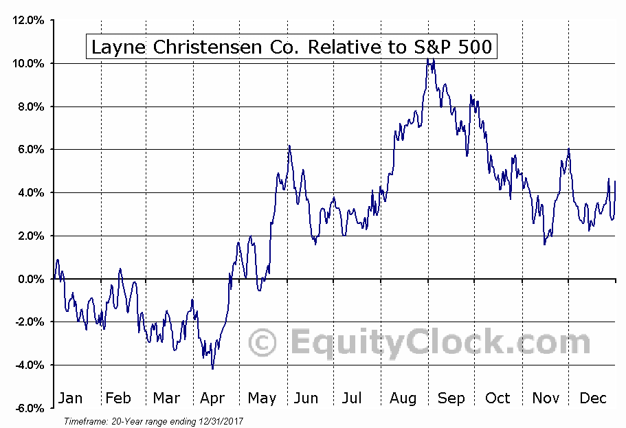 LAYN Relative to the S&P 500