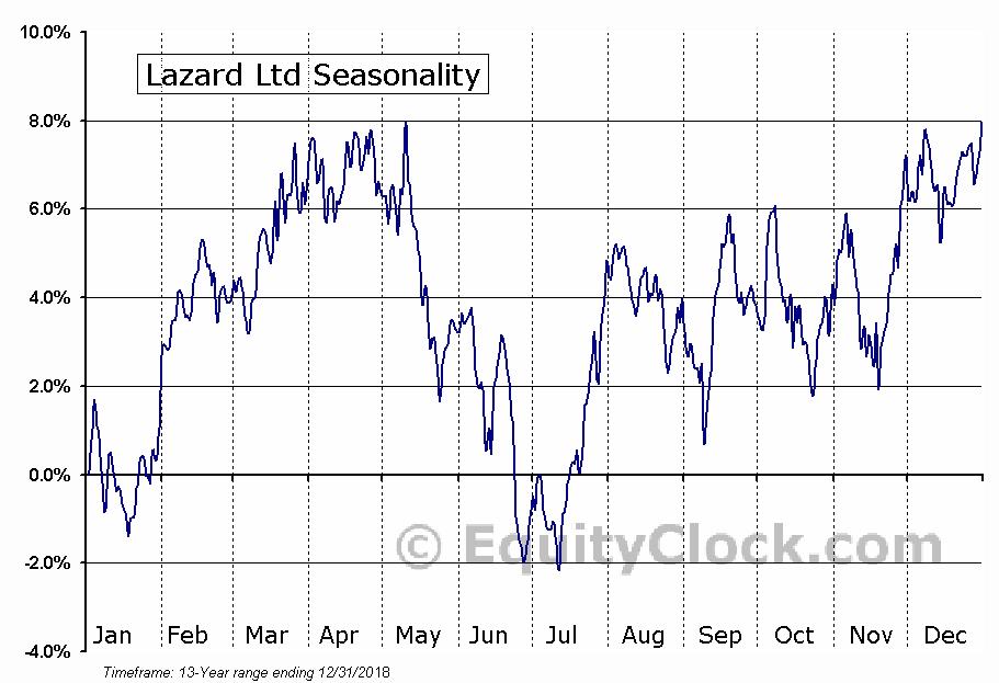 Lazard Ltd. (LAZ) Seasonal Chart