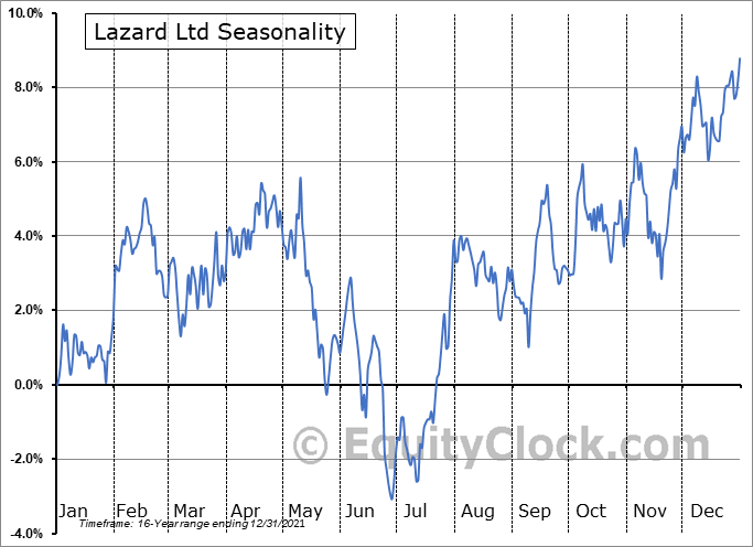 Lazard Ltd. Seasonal Chart