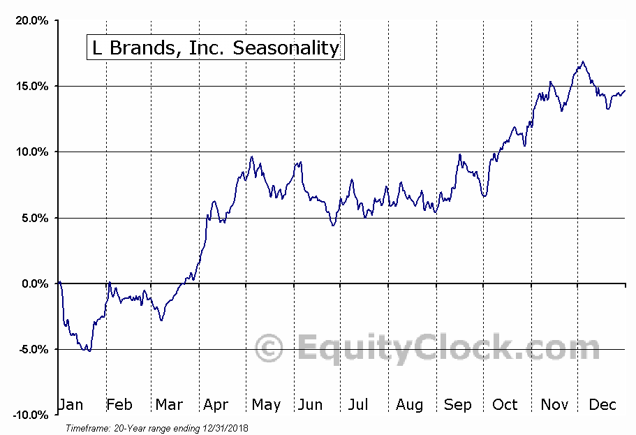 L Brands, Inc. (LB) Seasonal Chart