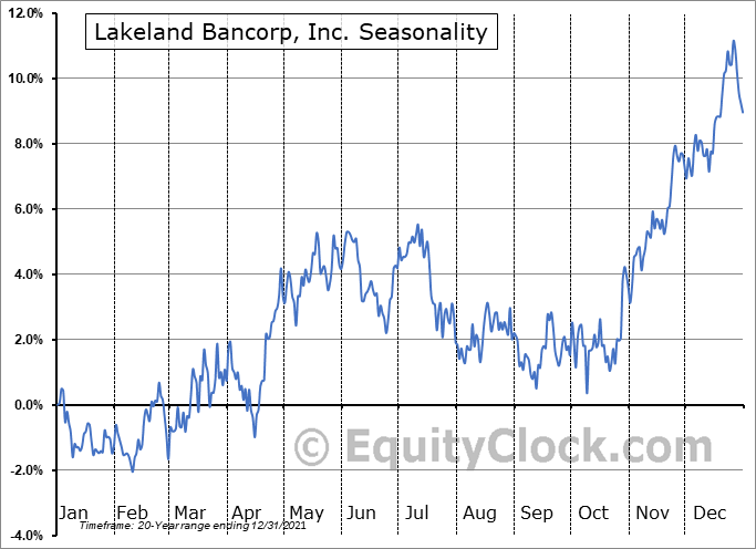 Lakeland Bancorp, Inc. (NASD:LBAI) Seasonality