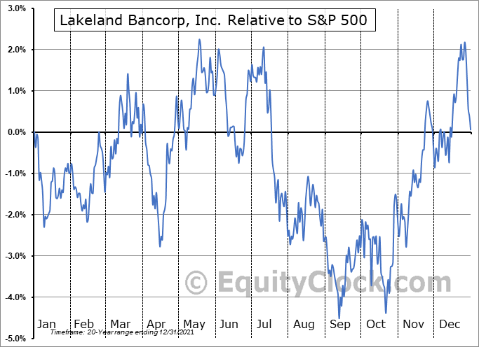 LBAI Relative to the S&P 500