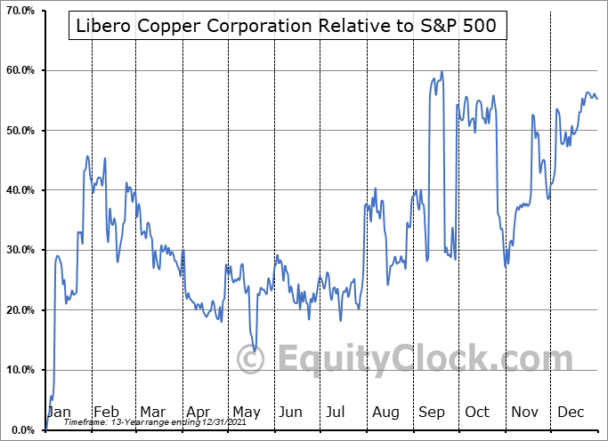LBC.V Relative to the S&P 500
