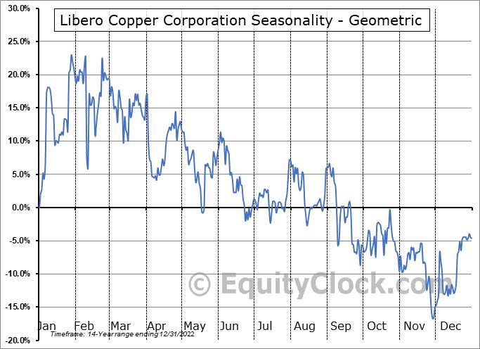Libero Copper Corporation (TSXV:LBC.V) Seasonality