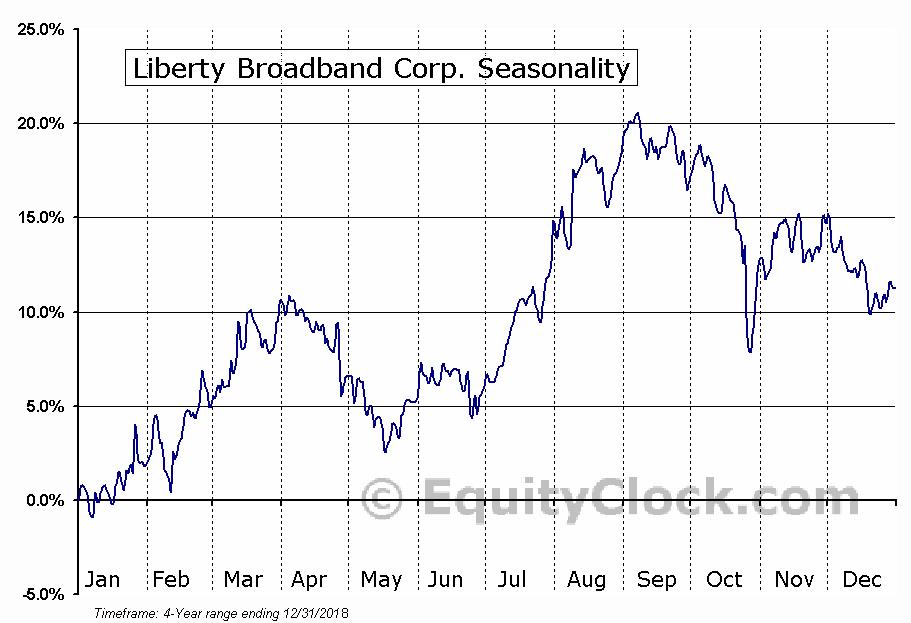 Liberty Broadband Corporation Seasonal Chart