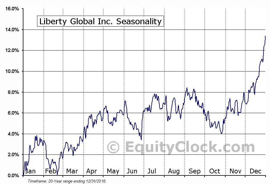Liberty Global plc Seasonal Chart