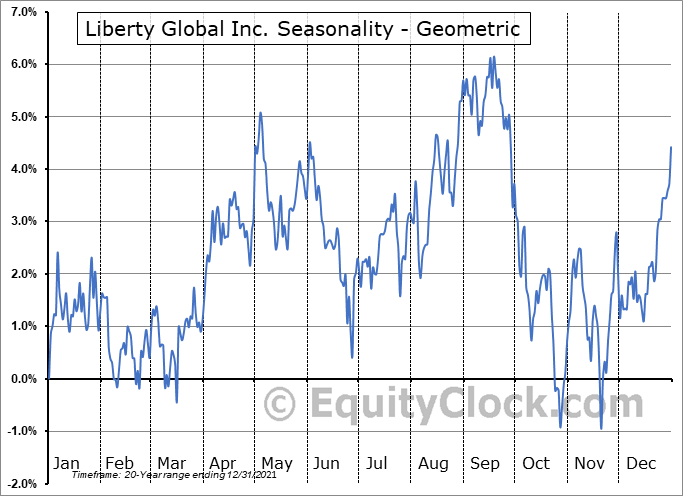 Liberty Global Inc. (NASD:LBTYA) Seasonality