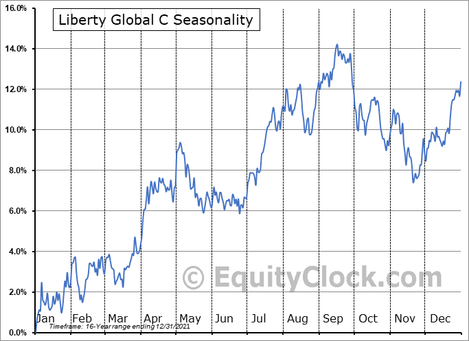 Liberty Global plc Seasonal Chart