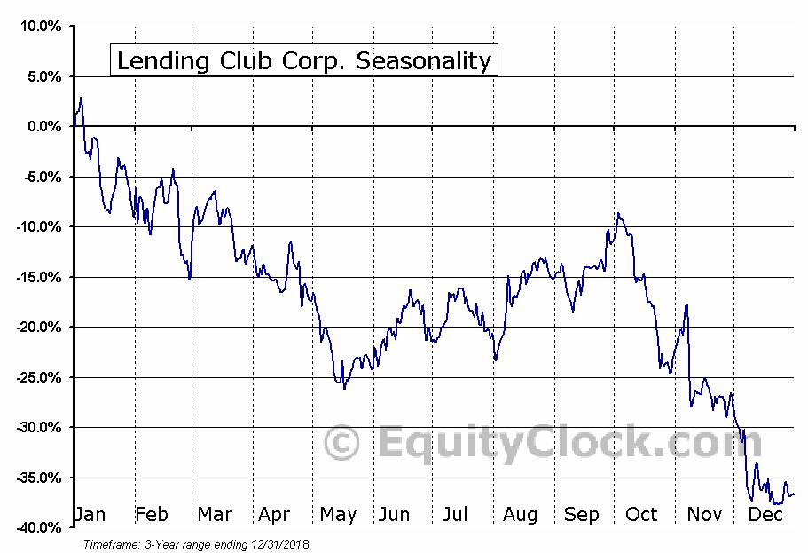 LendingClub Corporation (LC) Seasonal Chart