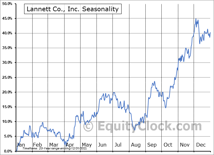 Lannett Co Inc Seasonal Chart