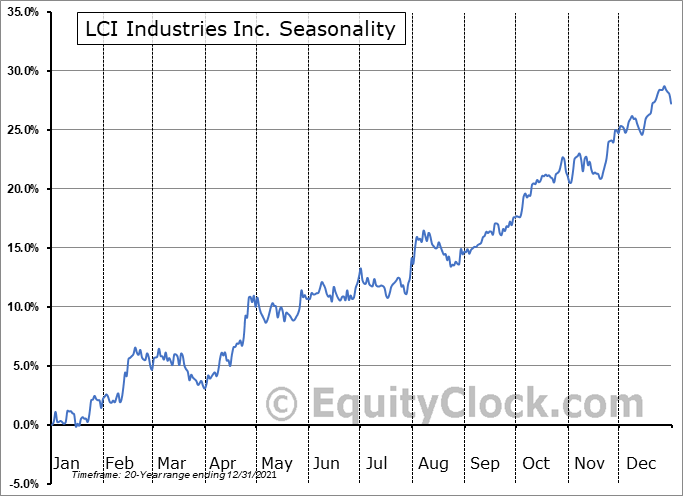 LCI Industries Seasonal Chart