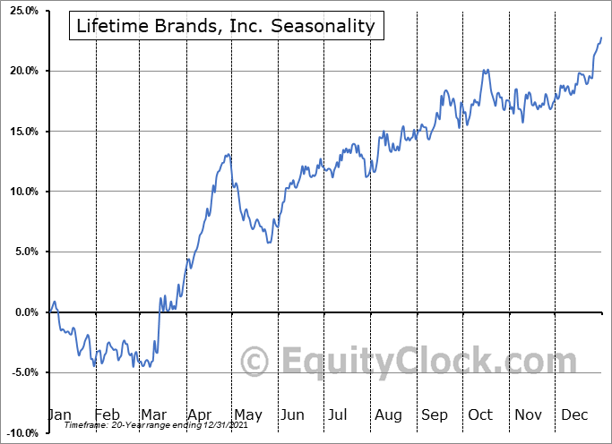 Lifetime Brands, Inc. (NASD:LCUT) Seasonality