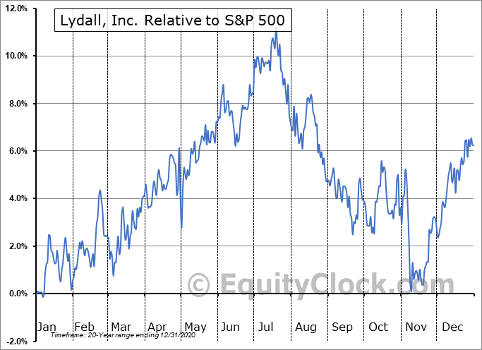 LDL Relative to the S&P 500