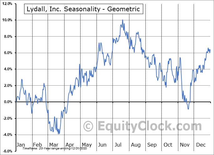 Lydall, Inc. (NYSE:LDL) Seasonality