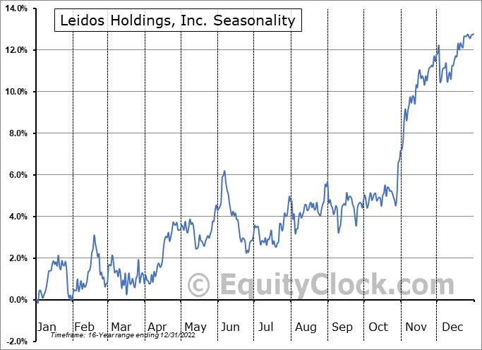 Leidos Holdings, Inc. (NYSE:LDOS) Seasonality