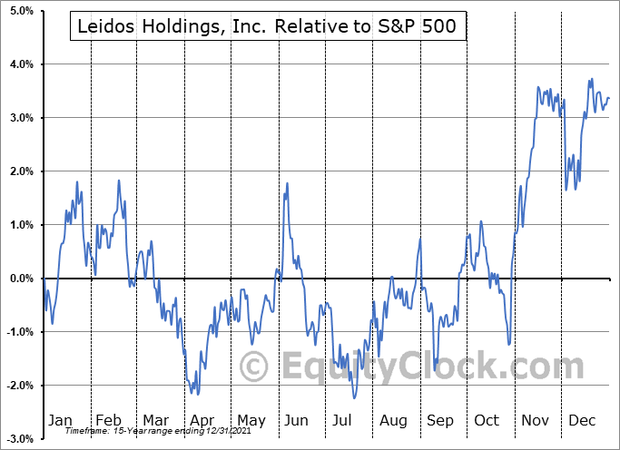 LDOS Relative to the S&P 500