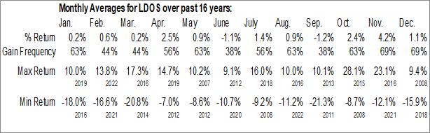 Monthly Seasonal Leidos Holdings, Inc. (NYSE:LDOS)