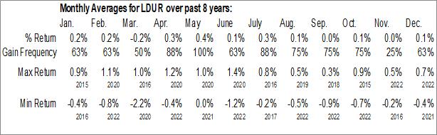 Monthly Seasonal PIMCO Low Duration Active ETF (AMEX:LDUR)