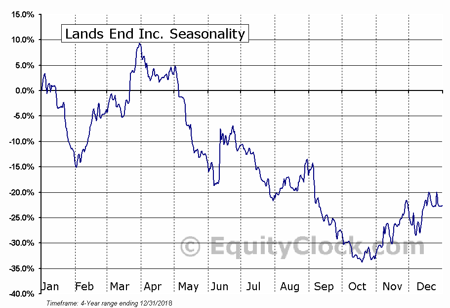 Lands' End, Inc. (LE) Seasonal Chart
