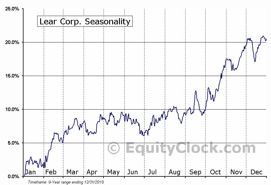 Lear Corporation (LEA) Seasonal Chart