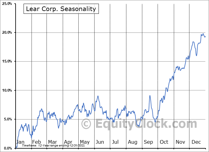 Lear Corporation Seasonal Chart