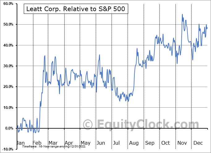 LEAT Relative to the S&P 500
