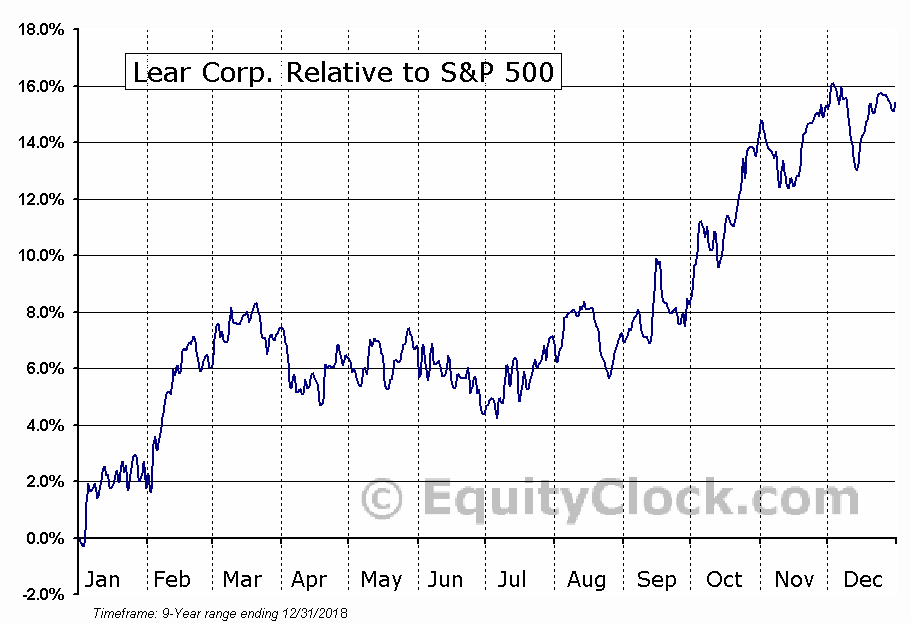 LEA Relative to the S&P 500