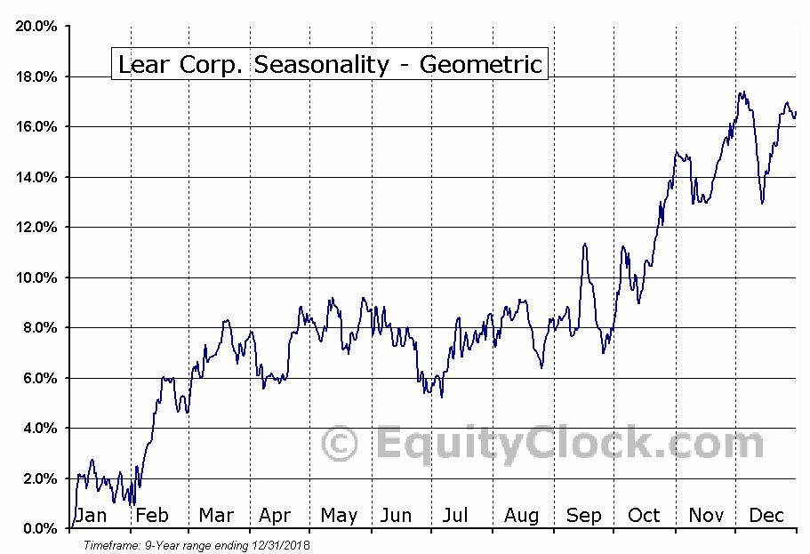 Lear Corp. (NYSE:LEA) Seasonality