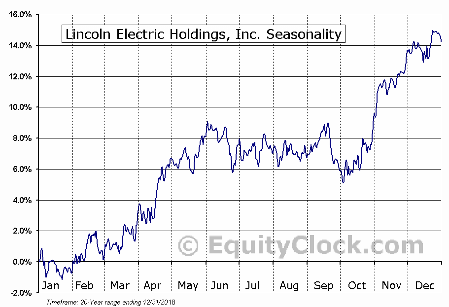Lincoln Electric Holdings, Inc. (LECO) Seasonal Chart