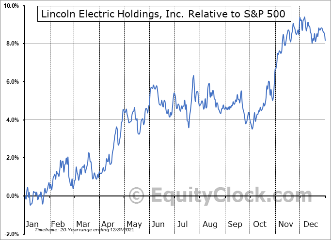 LECO Relative to the S&P 500
