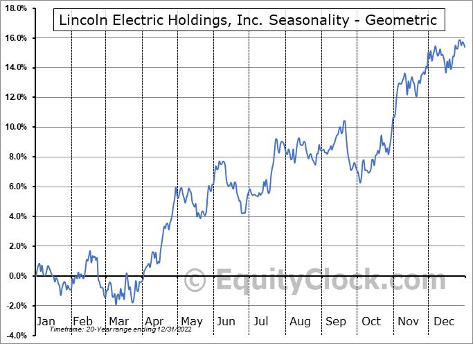 Lincoln Electric Holdings, Inc. (NASD:LECO) Seasonality