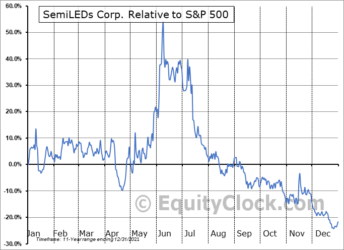 LEDS Relative to the S&P 500