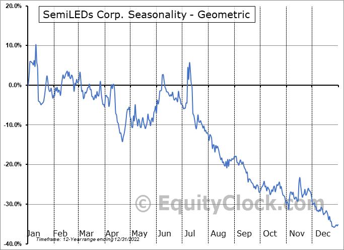 SemiLEDs Corp. (NASD:LEDS) Seasonality