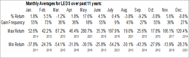 Monthly Seasonal SemiLEDs Corp. (NASD:LEDS)
