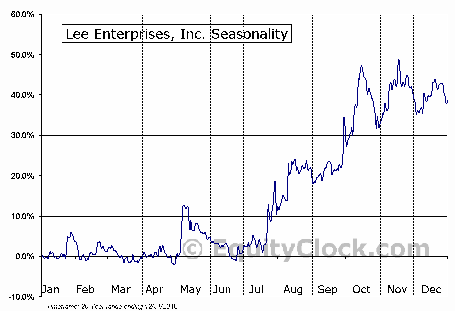 Lee Enterprises, Incorporated (LEE) Seasonal Chart