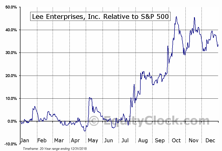 LEE Relative to the S&P 500