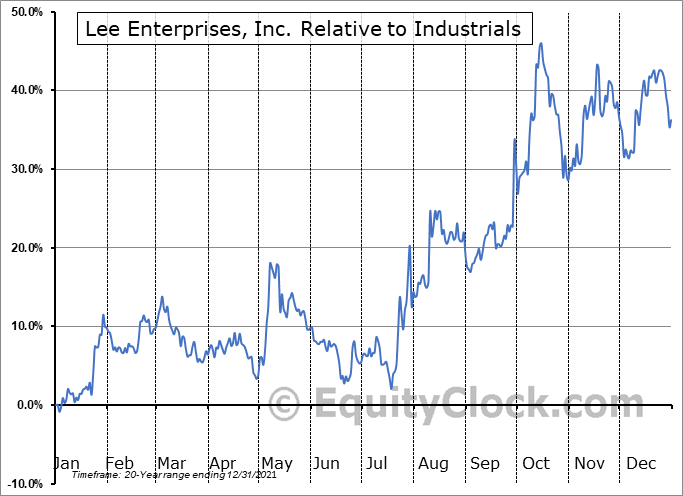 LEE Relative to the Sector