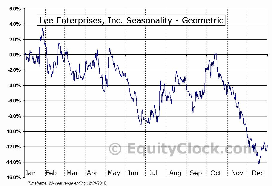 Lee Enterprises, Inc. (NYSE:LEE) Seasonality