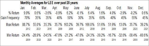 Monthly Seasonal Lee Enterprises, Inc. (NYSE:LEE)