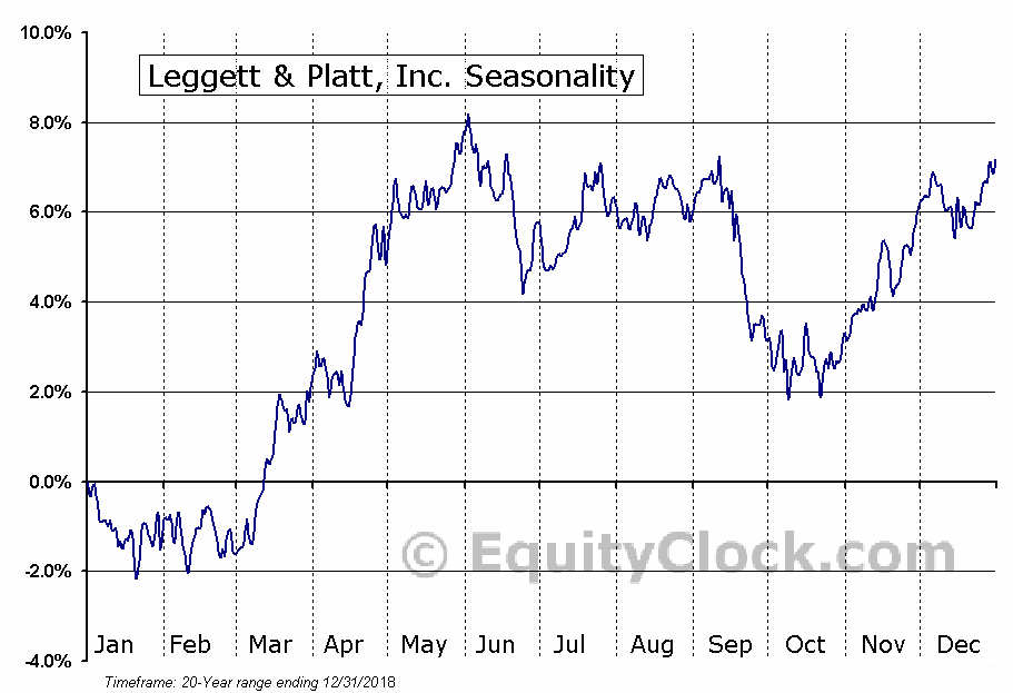 Leggett & Platt, Incorporated (LEG) Seasonal Chart