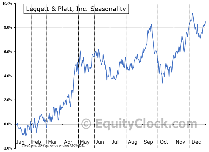 Leggett & Platt, Incorporated Seasonal Chart