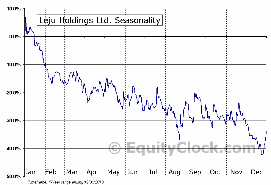 Leju Holdings Limited (LEJU) Seasonal Chart